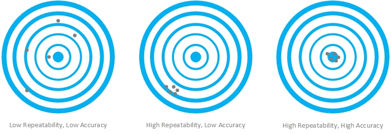 Viska Systems are experts in specifying accuracy and repeatability for your application.